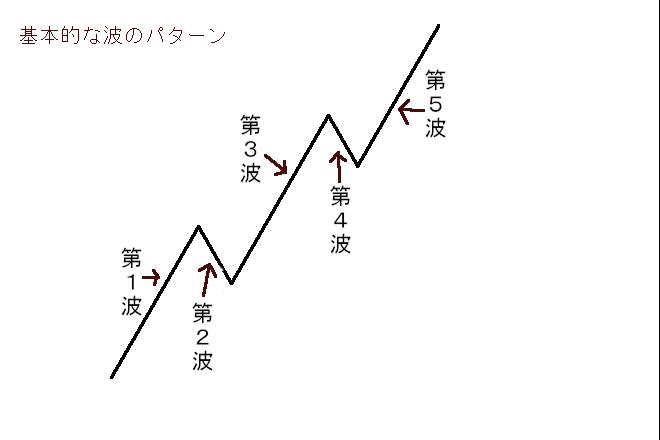 basic-wave