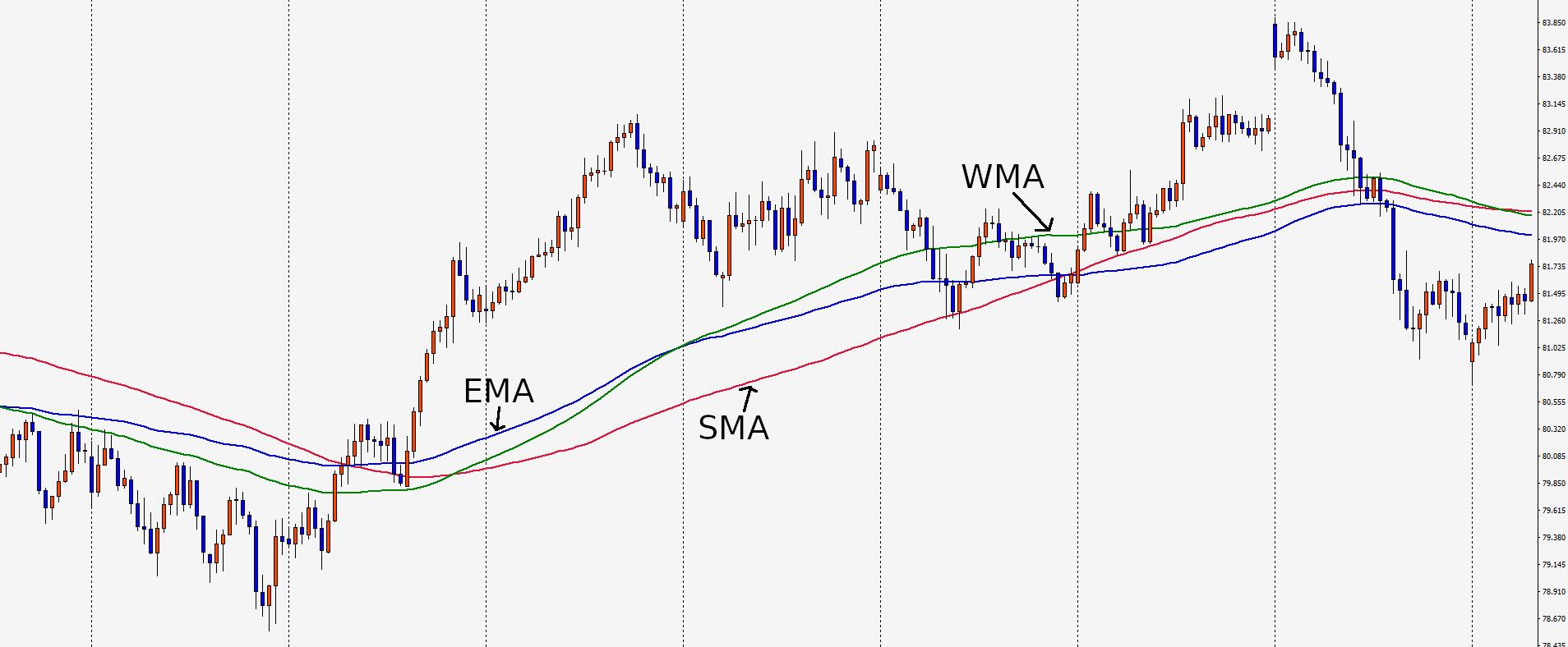 移動平均線,SMA,EMA,WMA