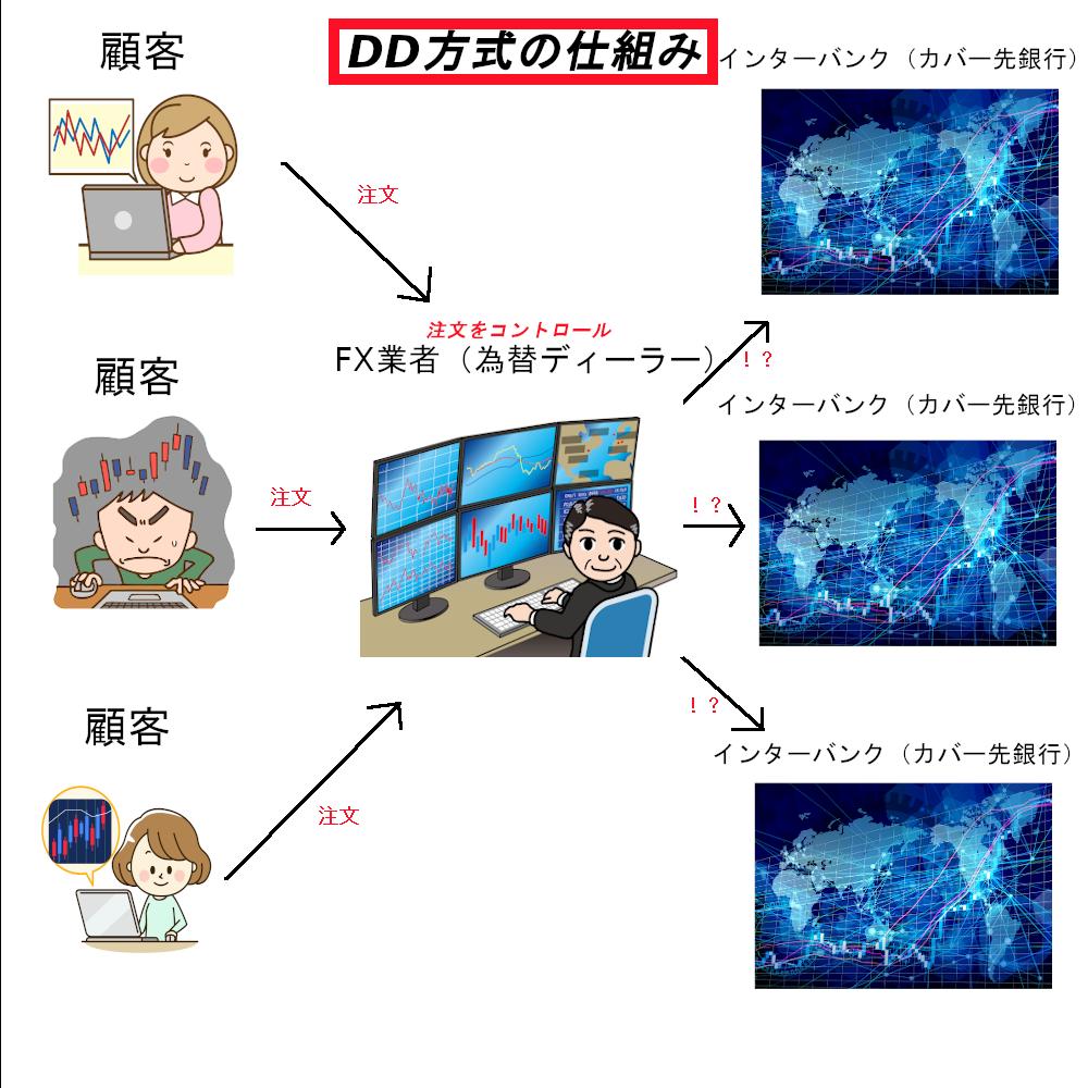 DDの仕組み