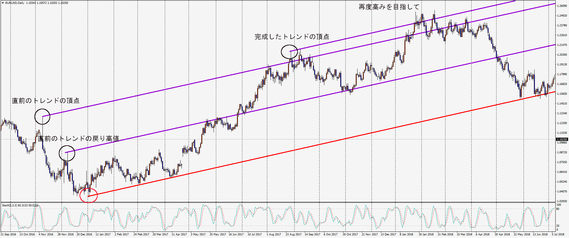EURUSDDaily-channelline2