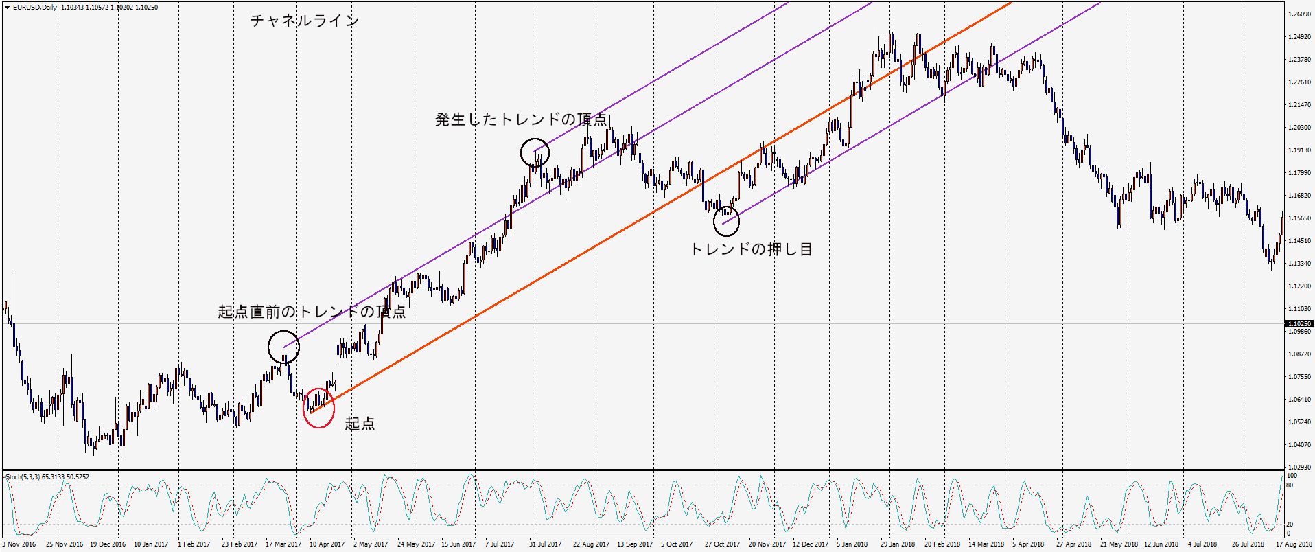 EURUSDDaily-channelline