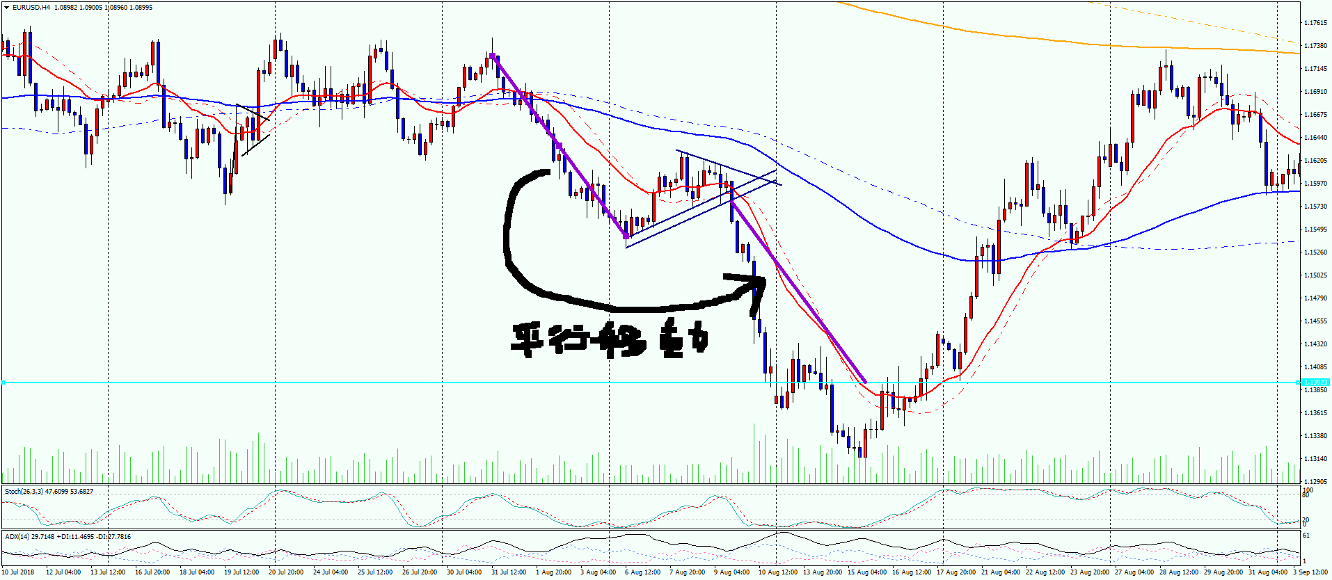 eurusd-pricerangeobservation
