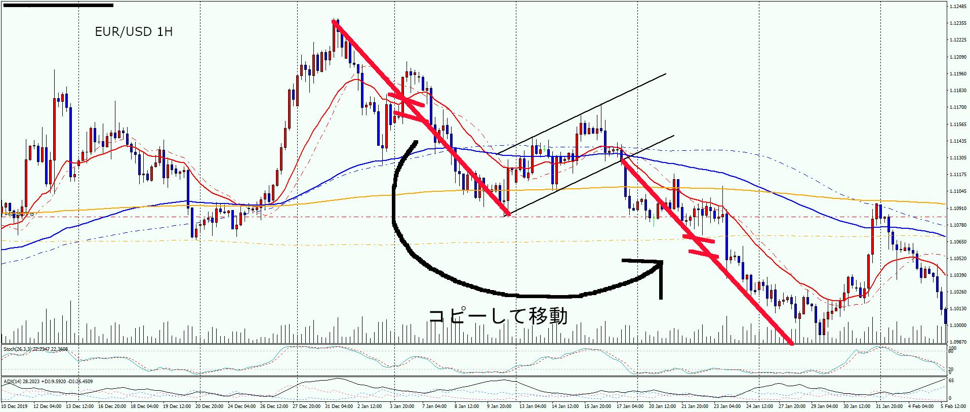 eur-usd-1h-Price-range-observation