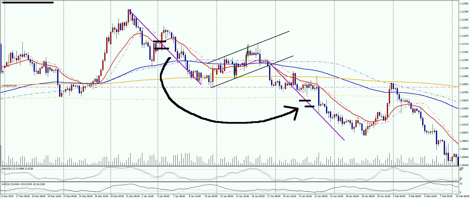 eur-usd-4h-price-range-observation